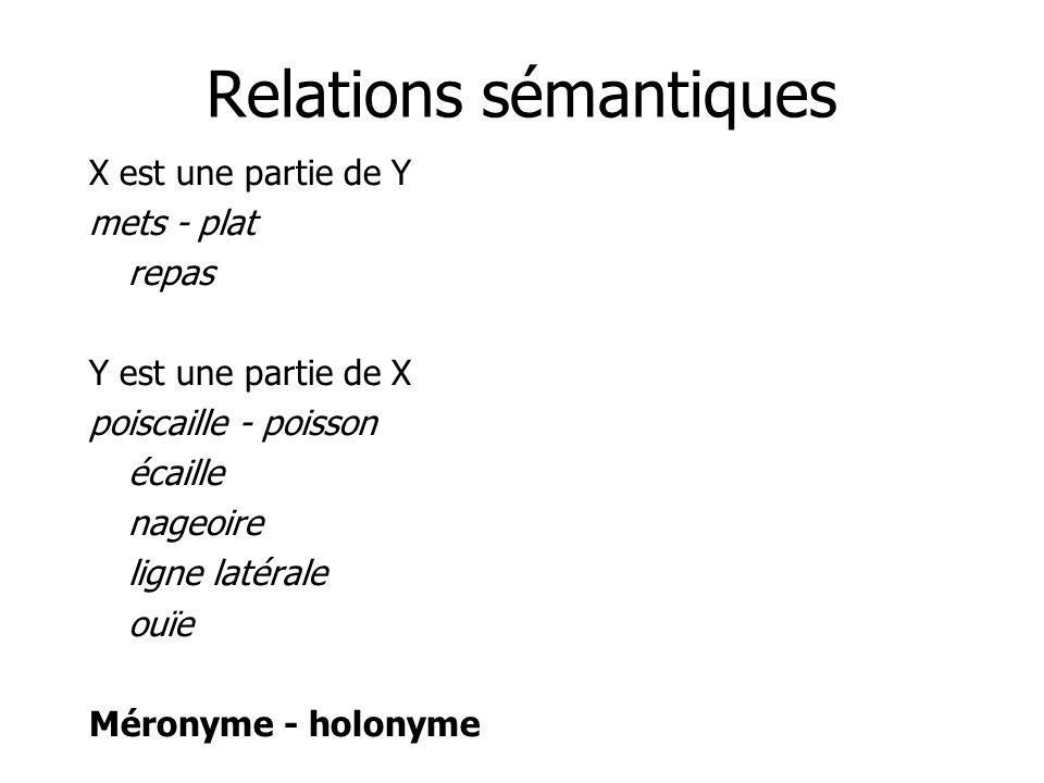 Relations sémantiques X est une partie de Y mets - plat repas Y est une partie de X poiscaille - poisson écaille nageoire ligne latérale ouïe Méronyme