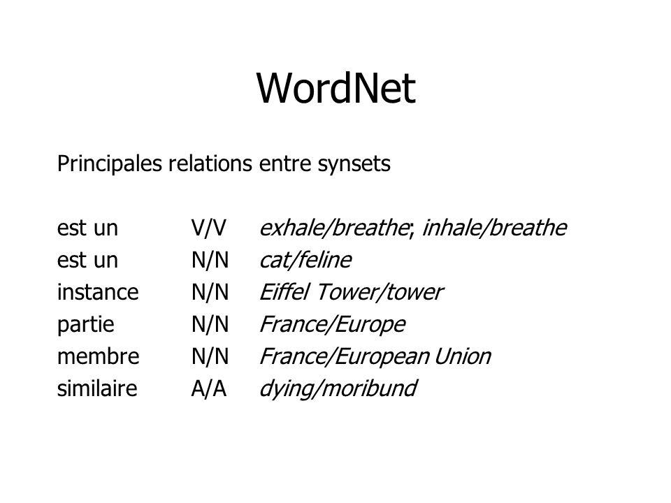 WordNet Principales relations entre synsets est unV/Vexhale/breathe; inhale/breathe est unN/Ncat/feline instanceN/NEiffel Tower/tower partieN/NFrance/