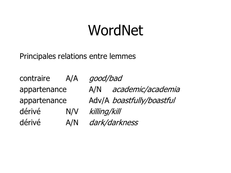 WordNet Principales relations entre lemmes contraireA/Agood/bad appartenanceA/Nacademic/academia appartenanceAdv/Aboastfully/boastful dérivéN/Vkilling/kill dérivéA/Ndark/darkness