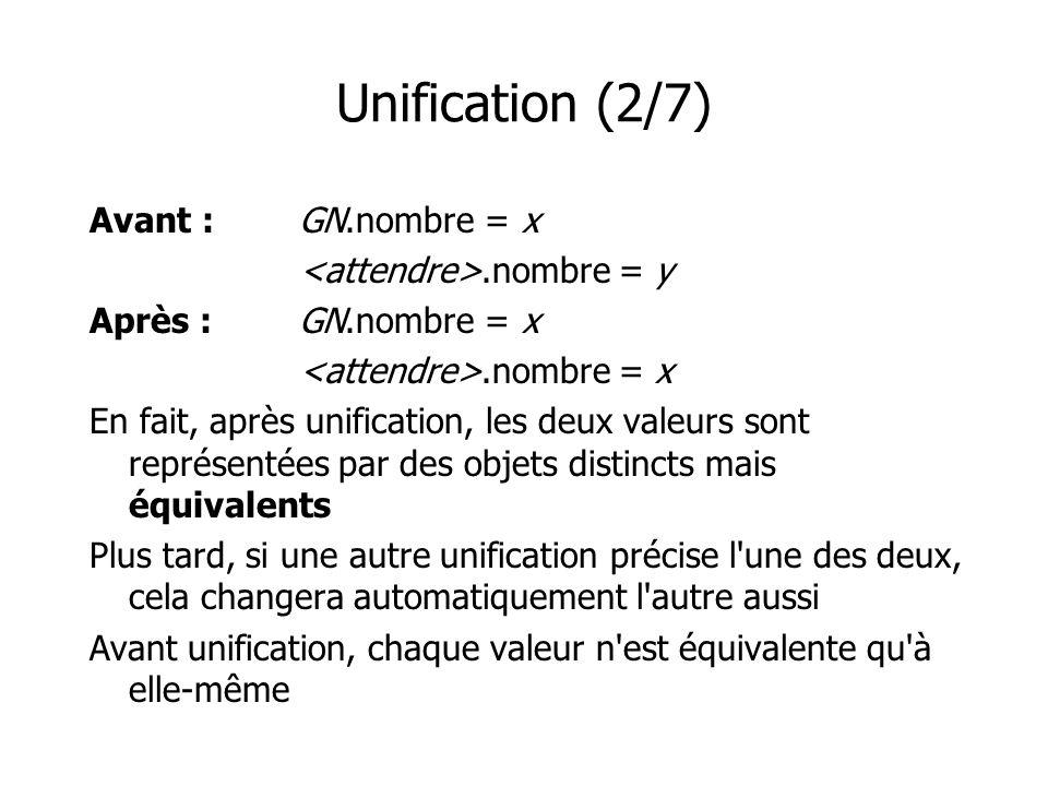 Unification (2/7) Avant :GN.nombre = x.nombre = y Après :GN.nombre = x.nombre = x En fait, après unification, les deux valeurs sont représentées par d