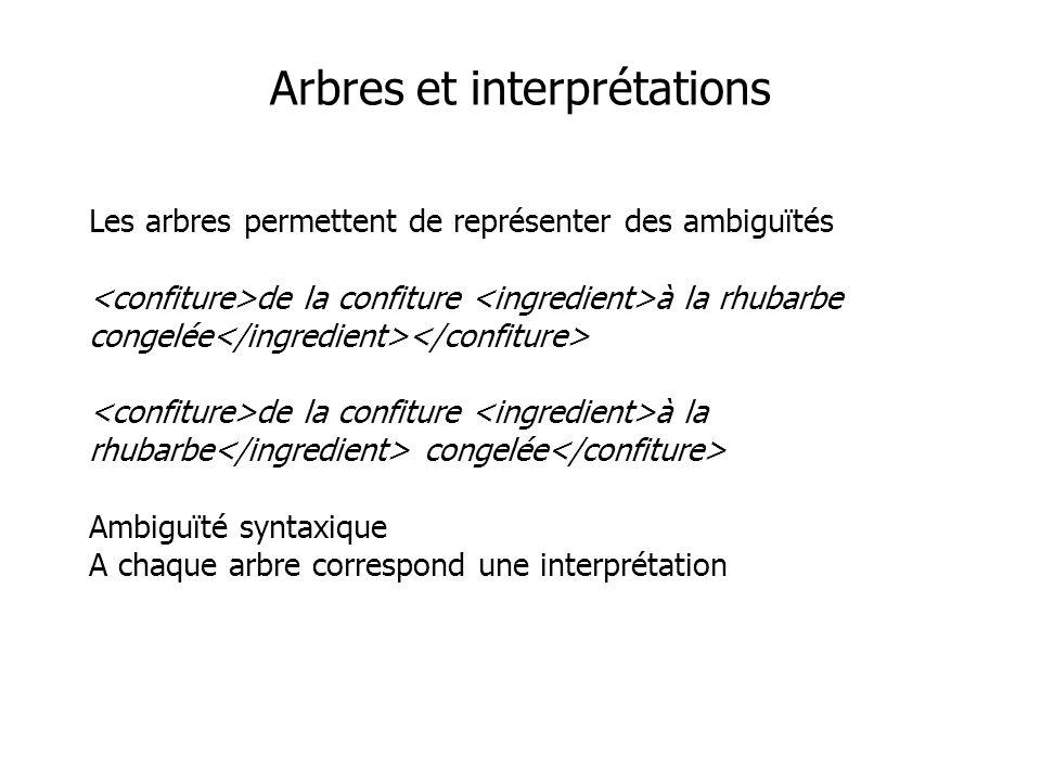Arbres et interprétations Les arbres permettent de représenter des ambiguïtés de la confiture à la rhubarbe congelée de la confiture à la rhubarbe congelée Ambiguïté syntaxique A chaque arbre correspond une interprétation