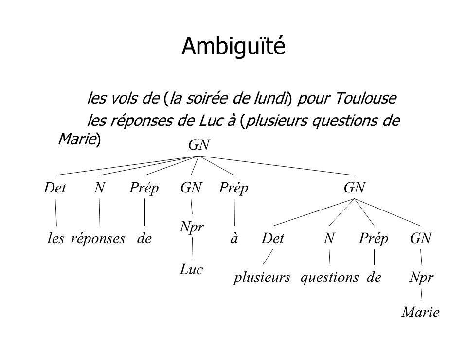 Ambiguïté les vols de (la soirée de lundi) pour Toulouse les réponses de Luc à (plusieurs questions de Marie) GN DetN lesréponsesde Prép à DetNGN Marie Luc plusieurs Npr questionsde Prép GN Npr