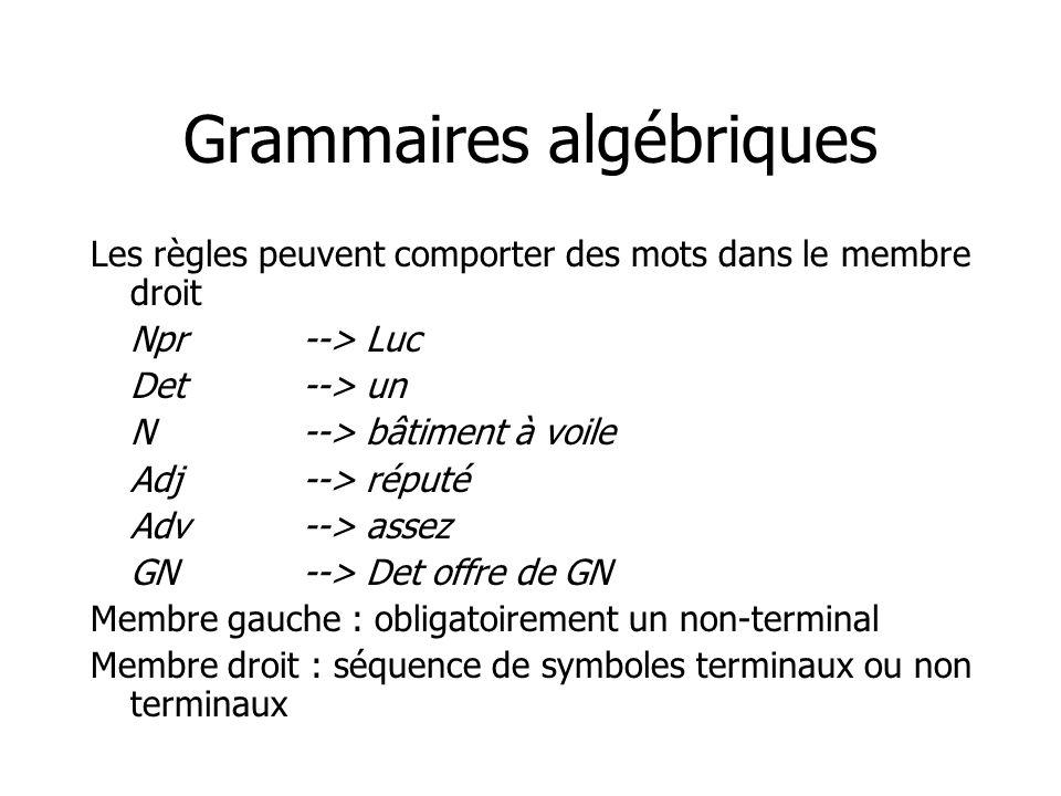 Grammaires algébriques Les règles peuvent comporter des mots dans le membre droit Npr--> Luc Det--> un N--> bâtiment à voile Adj--> réputé Adv--> asse