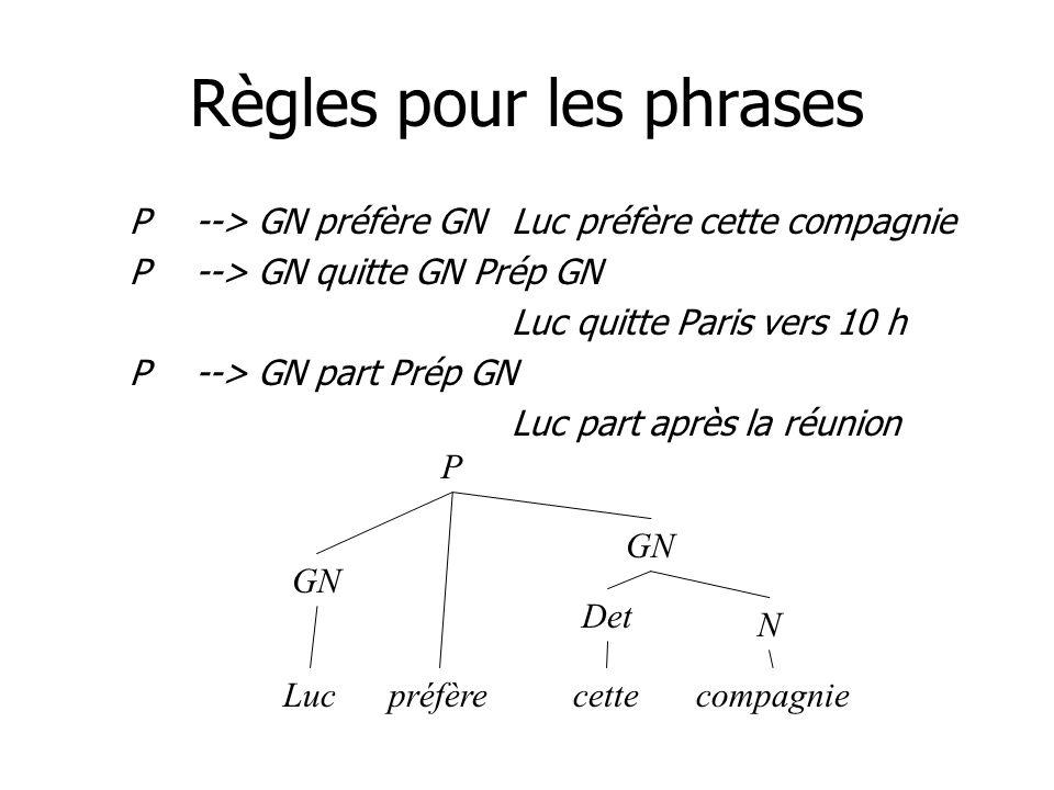 Règles pour les phrases P--> GN préfère GNLuc préfère cette compagnie P--> GN quitte GN Prép GN Luc quitte Paris vers 10 h P--> GN part Prép GN Luc pa