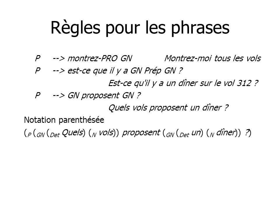Règles pour les phrases P--> montrez-PRO GNMontrez-moi tous les vols P--> est-ce que il y a GN Prép GN .