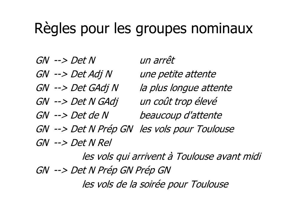 Règles pour les groupes nominaux GN--> Det Nun arrêt GN--> Det Adj Nune petite attente GN--> Det GAdj Nla plus longue attente GN--> Det N GAdjun coût trop élevé GN--> Det de Nbeaucoup d attente GN--> Det N Prép GNles vols pour Toulouse GN--> Det N Rel les vols qui arrivent à Toulouse avant midi GN--> Det N Prép GN Prép GN les vols de la soirée pour Toulouse