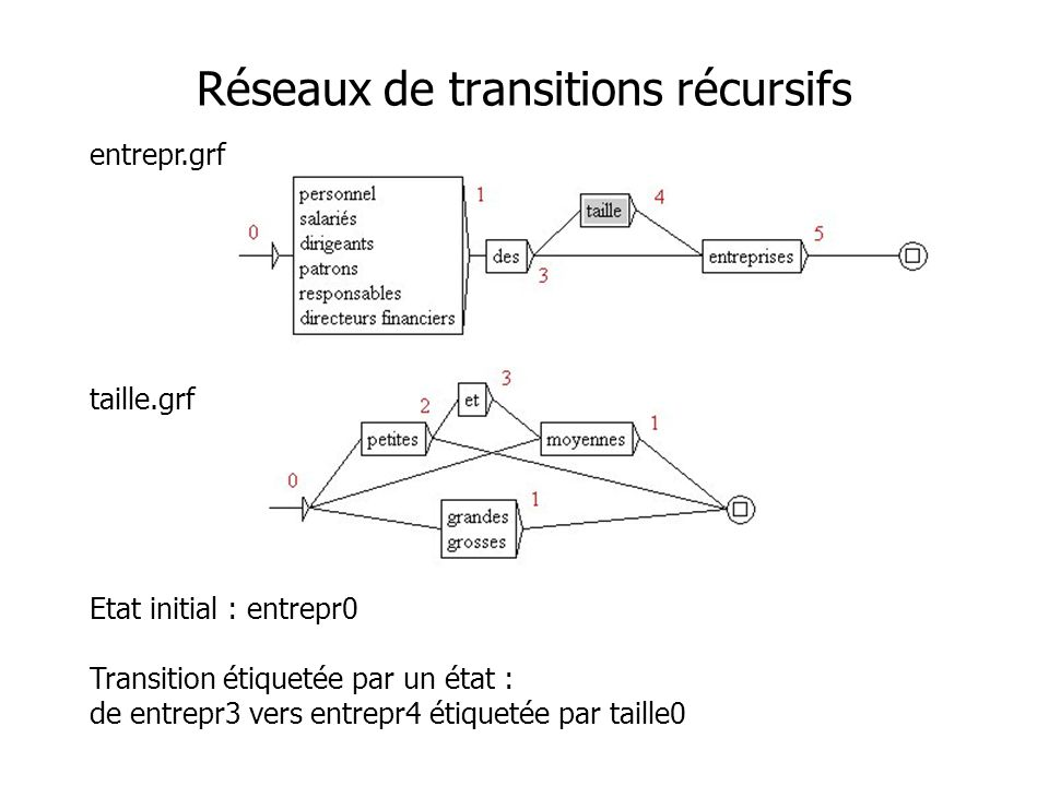 Réseaux de transitions récursifs entrepr.grf taille.grf Etat initial : entrepr0 Transition étiquetée par un état : de entrepr3 vers entrepr4 étiquetée par taille0