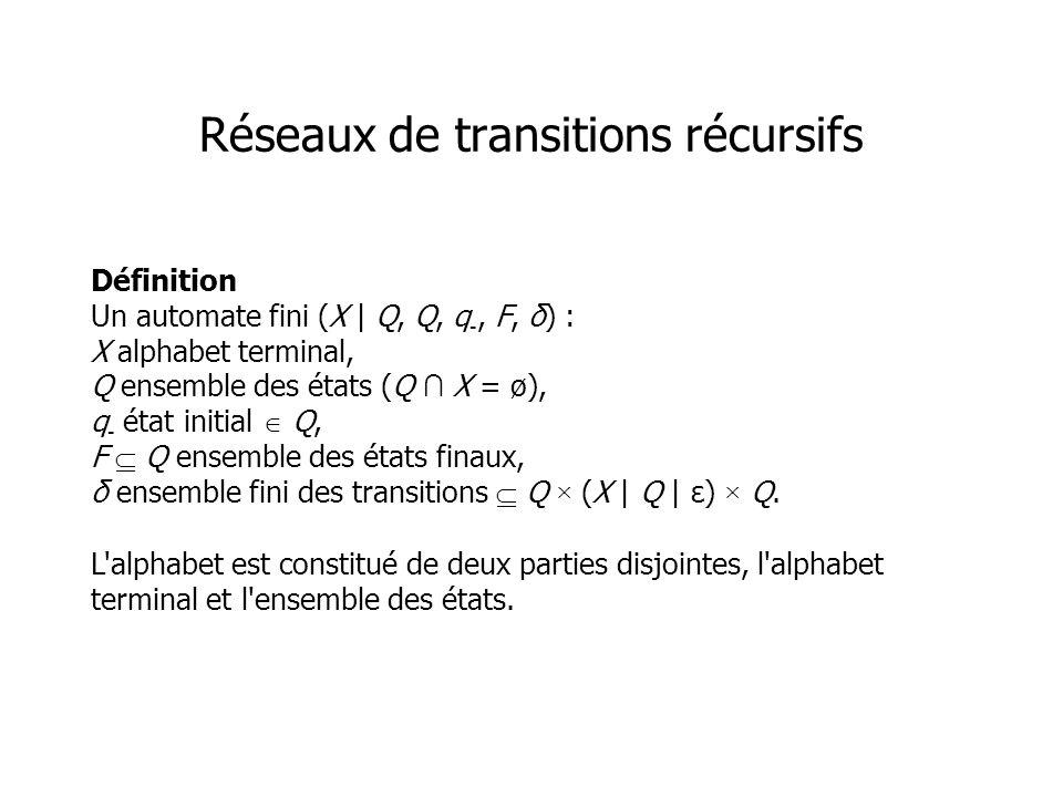 Définition Un automate fini (X | Q, Q, q -, F, δ) : X alphabet terminal, Q ensemble des états (Q X = ø), q - état initial Q, F Q ensemble des états finaux, δ ensemble fini des transitions Q × (X | Q | ε) × Q.