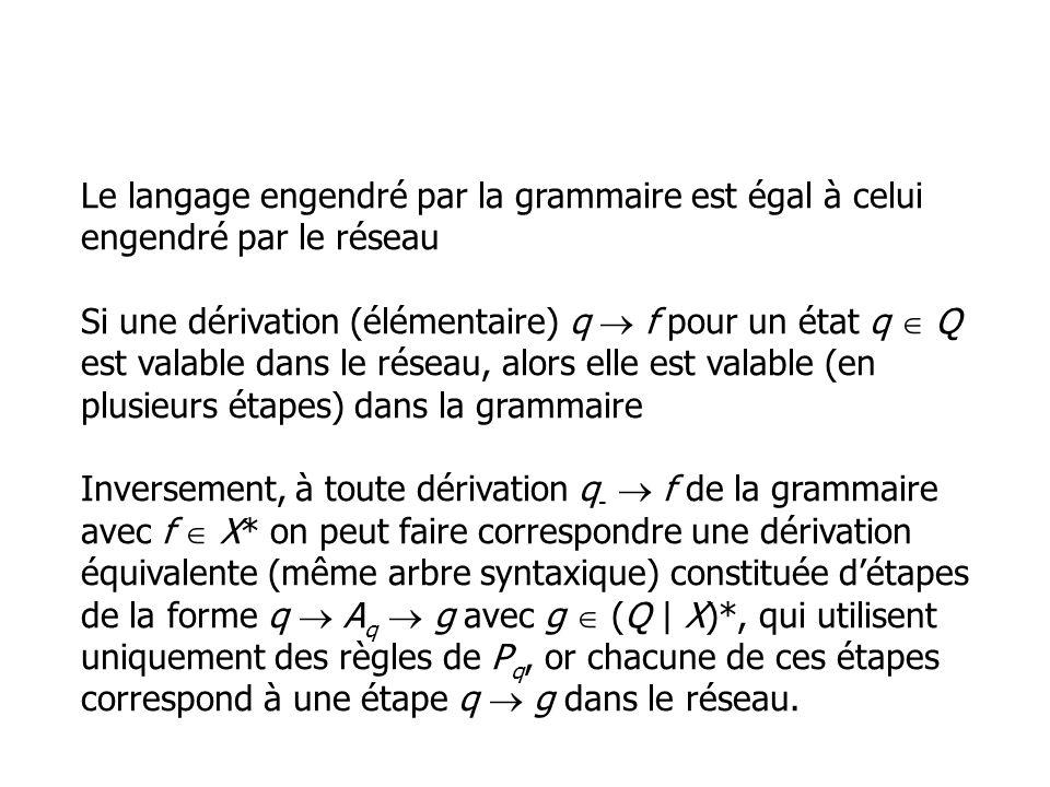Le langage engendré par la grammaire est égal à celui engendré par le réseau Si une dérivation (élémentaire) q f pour un état q Q est valable dans le réseau, alors elle est valable (en plusieurs étapes) dans la grammaire Inversement, à toute dérivation q - f de la grammaire avec f X* on peut faire correspondre une dérivation équivalente (même arbre syntaxique) constituée détapes de la forme q A q g avec g (Q | X)*, qui utilisent uniquement des règles de P q, or chacune de ces étapes correspond à une étape q g dans le réseau.
