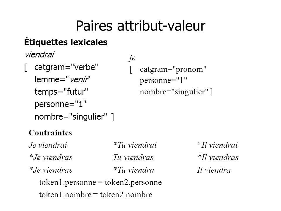 Paires attribut-valeur Étiquettes lexicales viendrai [catgram=