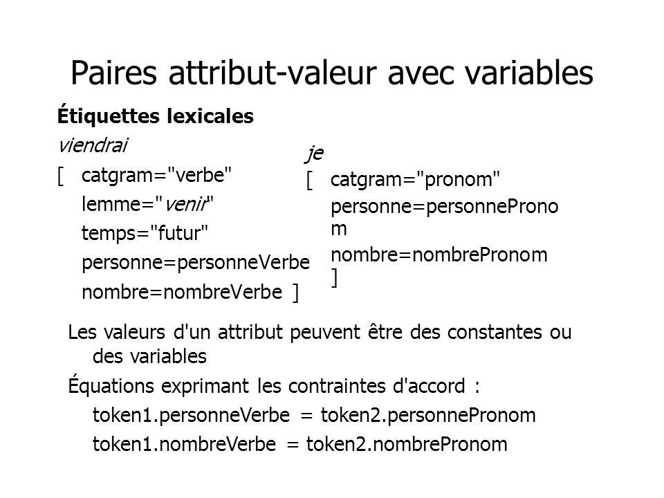Paires attribut-valeur avec variables Étiquettes lexicales viendrai [catgram= verbe lemme= venir temps= futur personne=personneVerbe nombre=nombreVerbe ] je [catgram= pronom personne=personneProno m nombre=nombrePronom ] Les valeurs d un attribut peuvent être des constantes ou des variables Équations exprimant les contraintes d accord : token1.personneVerbe = token2.personnePronom token1.nombreVerbe = token2.nombrePronom