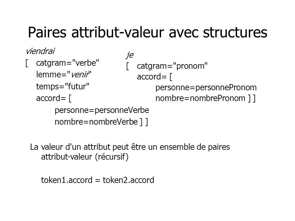Paires attribut-valeur avec structures viendrai [catgram= verbe lemme= venir temps= futur accord= [ personne=personneVerbe nombre=nombreVerbe ] ] je [catgram= pronom accord= [ personne=personnePronom nombre=nombrePronom ] ] La valeur d un attribut peut être un ensemble de paires attribut-valeur (récursif) token1.accord = token2.accord