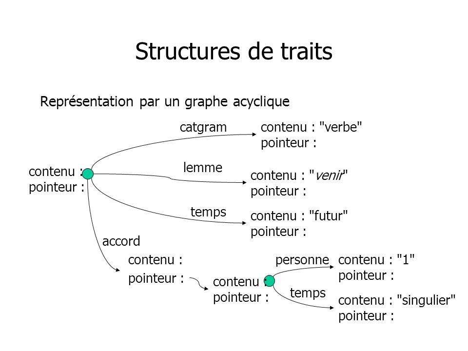 Structures de traits Représentation par un graphe acyclique catgram lemme temps accord contenu : verbe pointeur : contenu : venir pointeur : contenu : futur pointeur : personne temps contenu : 1 pointeur : contenu : singulier pointeur : contenu : pointeur : contenu : pointeur :