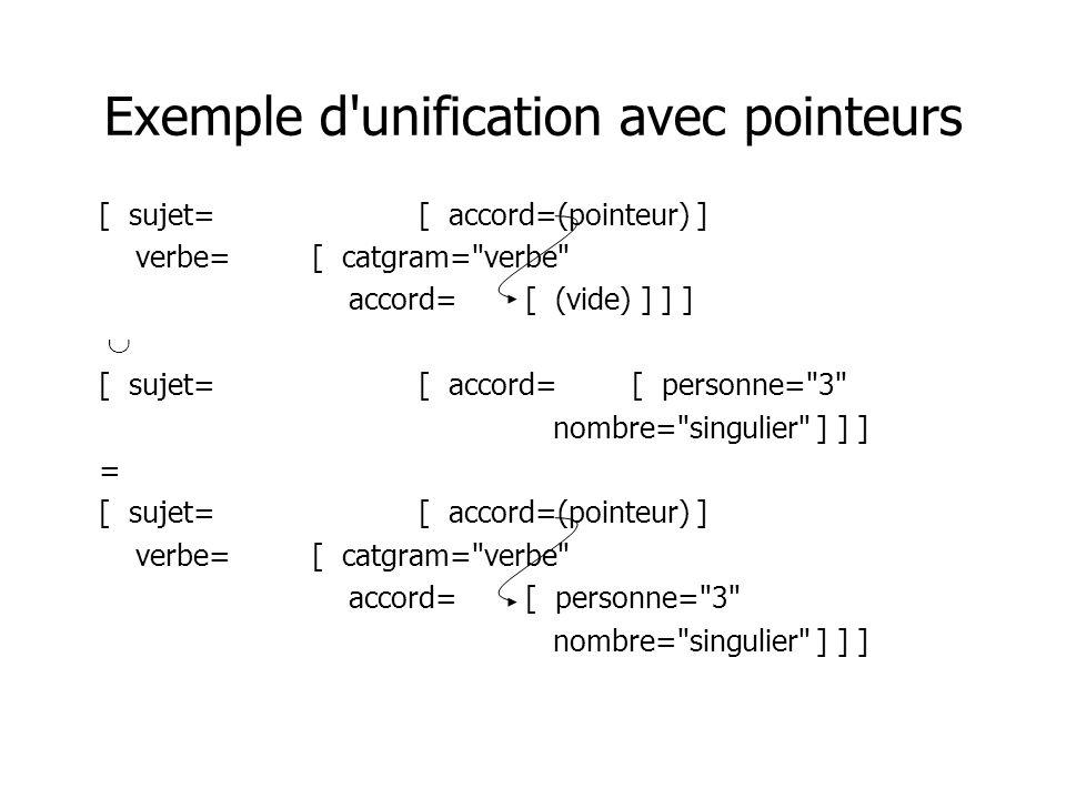 Exemple d'unification avec pointeurs [ sujet=[ accord=(pointeur) ] verbe=[ catgram=