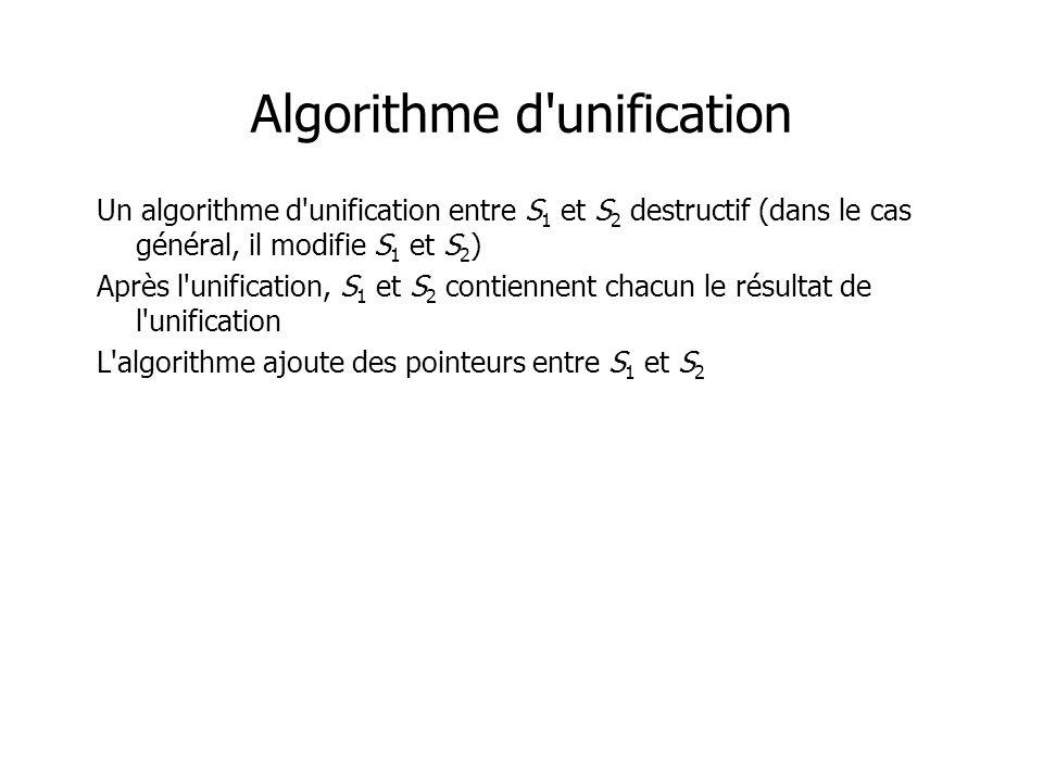 Algorithme d unification Un algorithme d unification entre S 1 et S 2 destructif (dans le cas général, il modifie S 1 et S 2 ) Après l unification, S 1 et S 2 contiennent chacun le résultat de l unification L algorithme ajoute des pointeurs entre S 1 et S 2