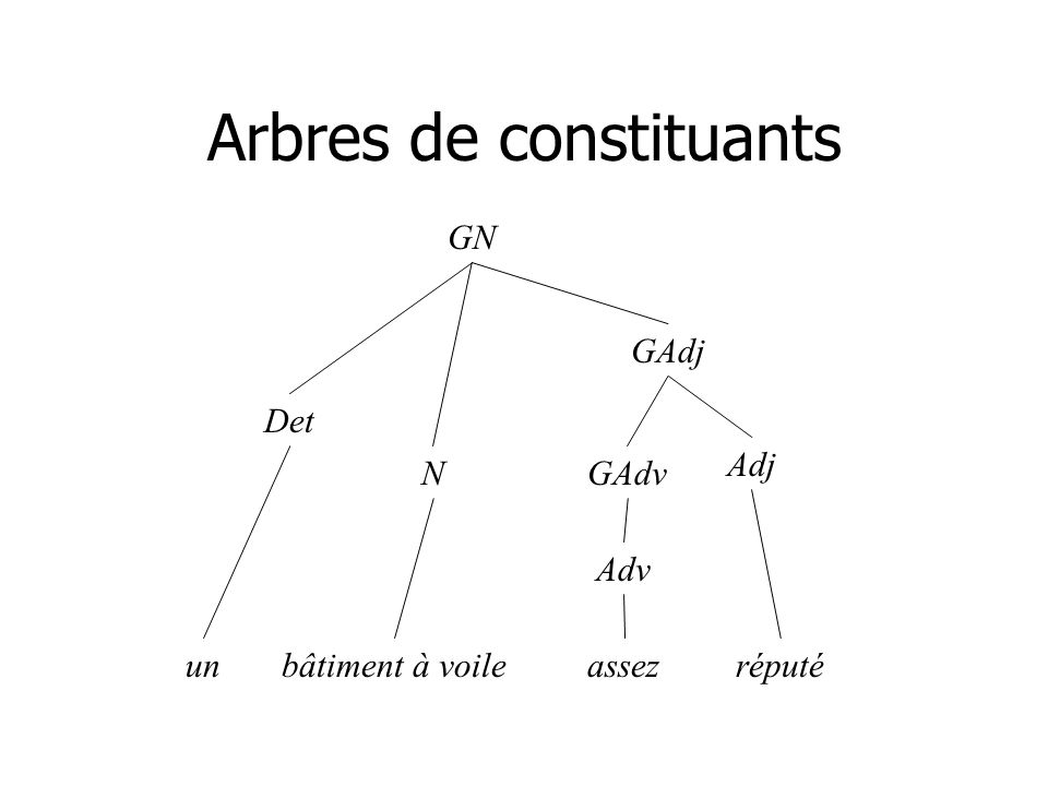 Arbres de constituants P GN préfère GN N Det cetteLuccompagnie Notation parenthésée (P (GN Luc) préfère (GN (Det cette) (N compagnie))) (P (GN (Det Quels) (N vols)) proposent (GN (Det un) (N dîner)) ?)