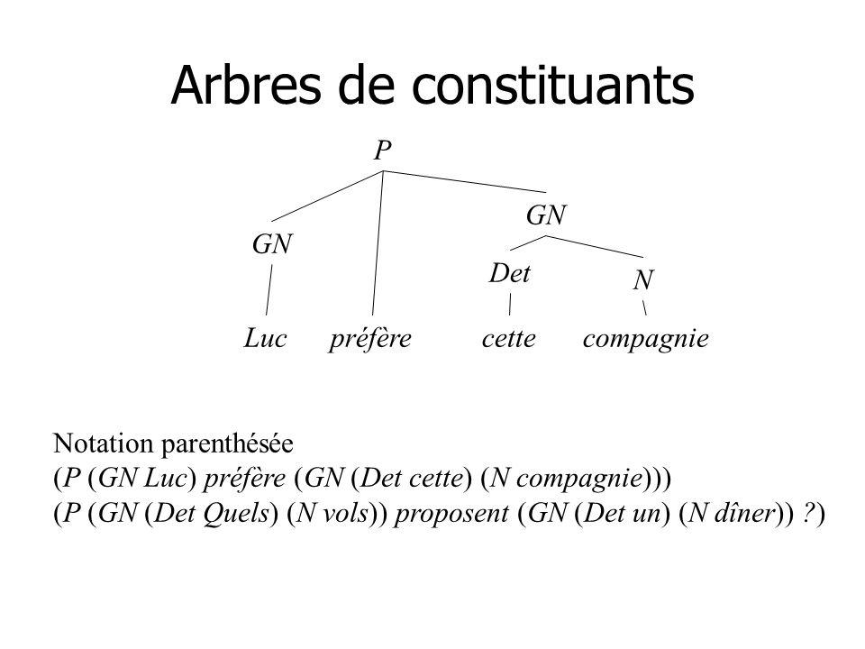 Arbres de constituants P GN préfère GN N Det cetteLuccompagnie Notation parenthésée (P (GN Luc) préfère (GN (Det cette) (N compagnie))) (P (GN (Det Quels) (N vols)) proposent (GN (Det un) (N dîner)) )