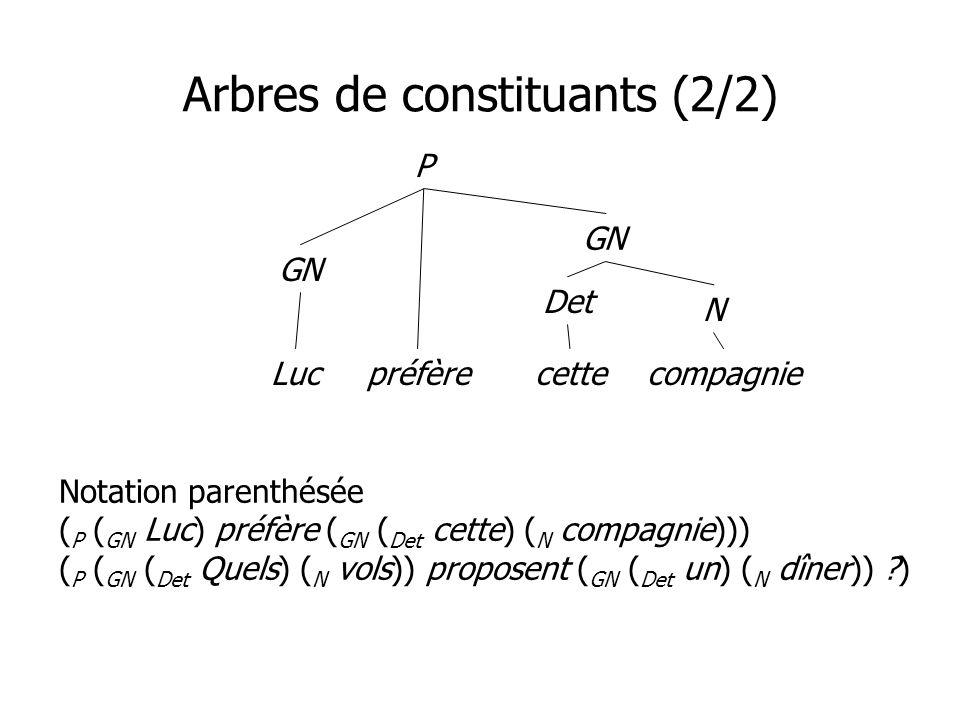 Arbres de constituants (2/2) P GN préfère GN N Det cetteLuccompagnie Notation parenthésée ( P ( GN Luc) préfère ( GN ( Det cette) ( N compagnie))) ( P