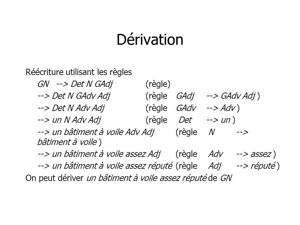 Dérivation Réécriture utilisant les règles GN--> Det N GAdj(règle) --> Det N GAdv Adj(règleGAdj--> GAdv Adj ) --> Det N Adv Adj(règleGAdv--> Adv ) -->