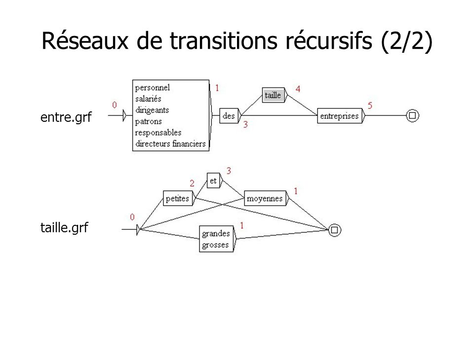 Réseaux de transitions récursifs (2/2) entre.grf taille.grf
