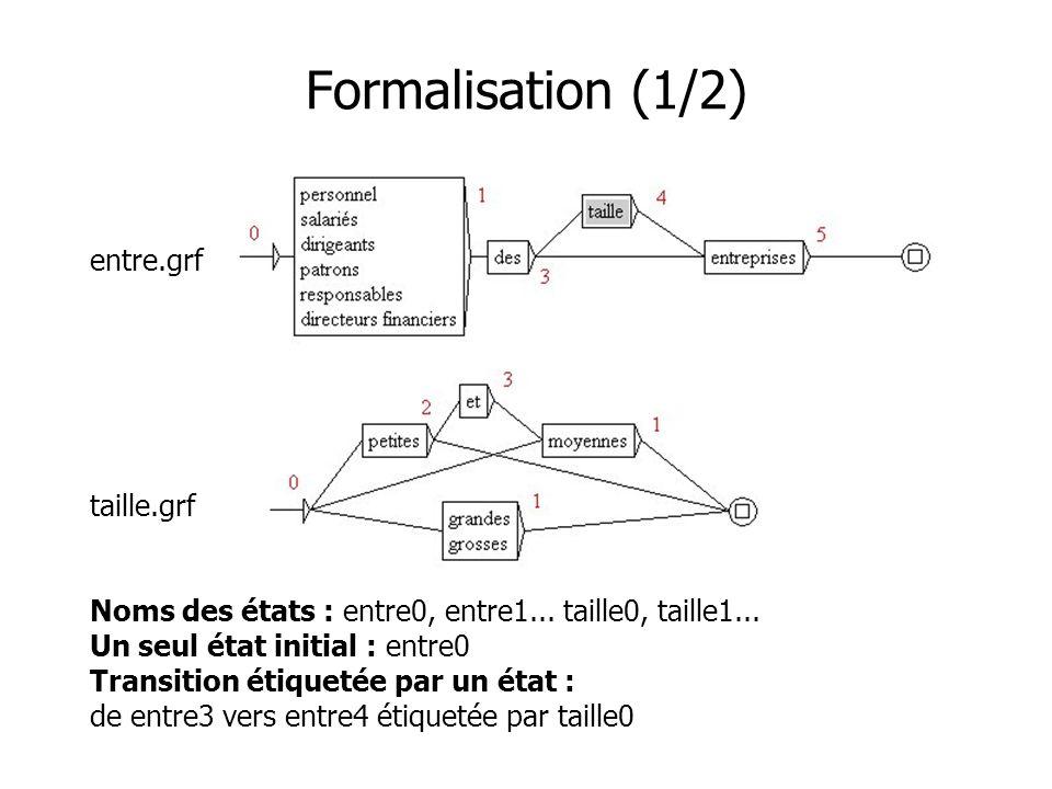 Formalisation (1/2) entre.grf taille.grf Noms des états : entre0, entre1... taille0, taille1... Un seul état initial : entre0 Transition étiquetée par