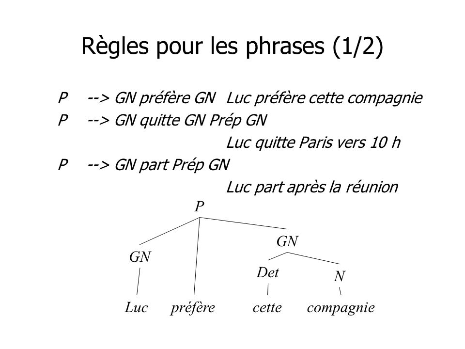 Règles pour les phrases (1/2) P--> GN préfère GNLuc préfère cette compagnie P--> GN quitte GN Prép GN Luc quitte Paris vers 10 h P--> GN part Prép GN Luc part après la réunion P GN préfère GN N Det cetteLuccompagnie