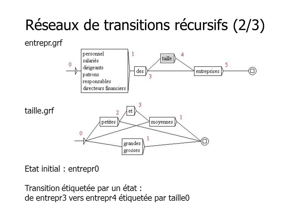 Réseaux de transitions récursifs (2/3) entrepr.grf taille.grf Etat initial : entrepr0 Transition étiquetée par un état : de entrepr3 vers entrepr4 étiquetée par taille0