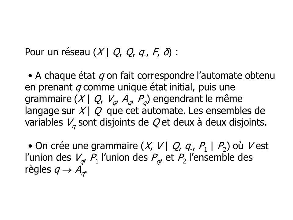 Pour un réseau (X | Q, Q, q -, F, δ) : A chaque état q on fait correspondre lautomate obtenu en prenant q comme unique état initial, puis une grammaire (X | Q, V q, A q, P q ) engendrant le même langage sur X | Q que cet automate.