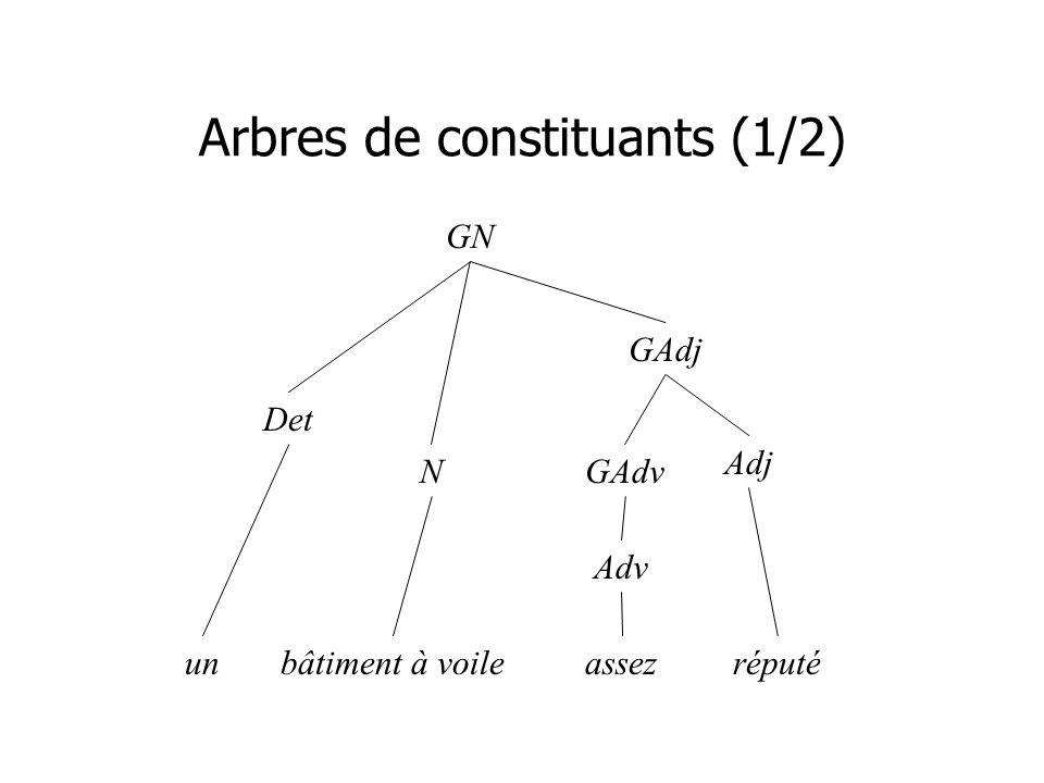 Arbres de constituants (1/2) GN Det N GAdj Adj GAdv Adv unbâtiment à voileassezréputé