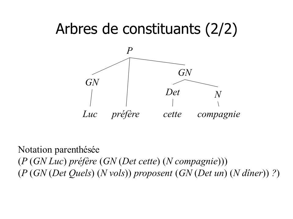 Arbres de constituants (2/2) P GN préfère GN N Det cetteLuccompagnie Notation parenthésée (P (GN Luc) préfère (GN (Det cette) (N compagnie))) (P (GN (Det Quels) (N vols)) proposent (GN (Det un) (N dîner)) ?)