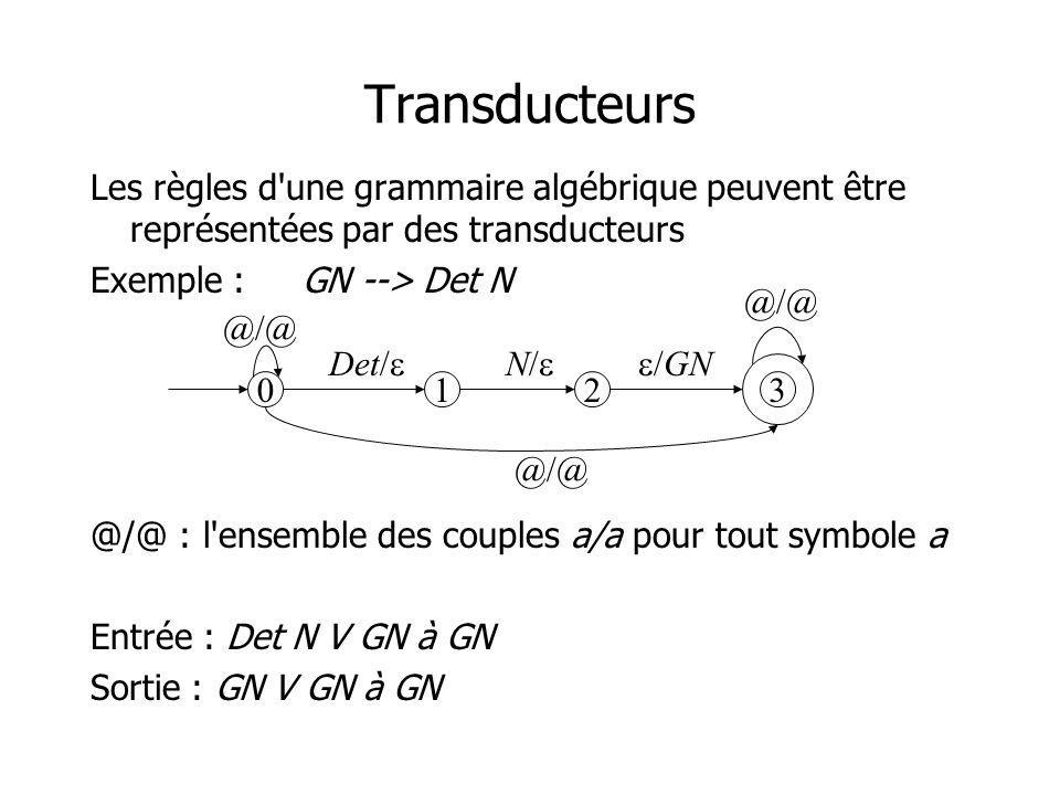 Transducteurs Les règles d'une grammaire algébrique peuvent être représentées par des transducteurs Exemple :GN --> Det N @/@ : l'ensemble des couples