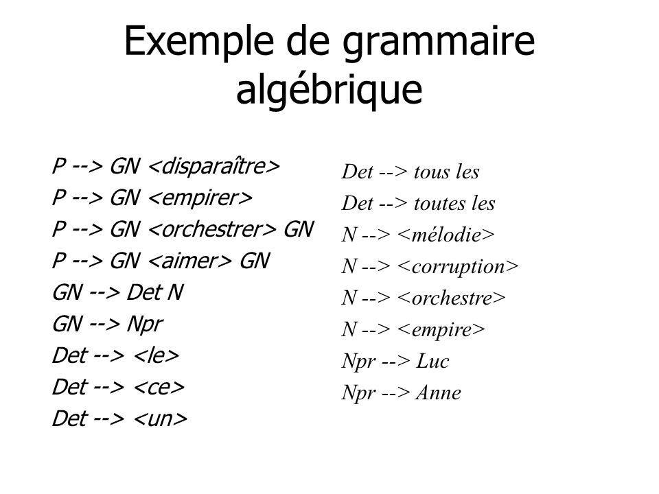Exemple de grammaire algébrique P --> GN P --> GN GN GN --> Det N GN --> Npr Det --> Det --> tous les Det --> toutes les N --> Npr --> Luc Npr --> Ann