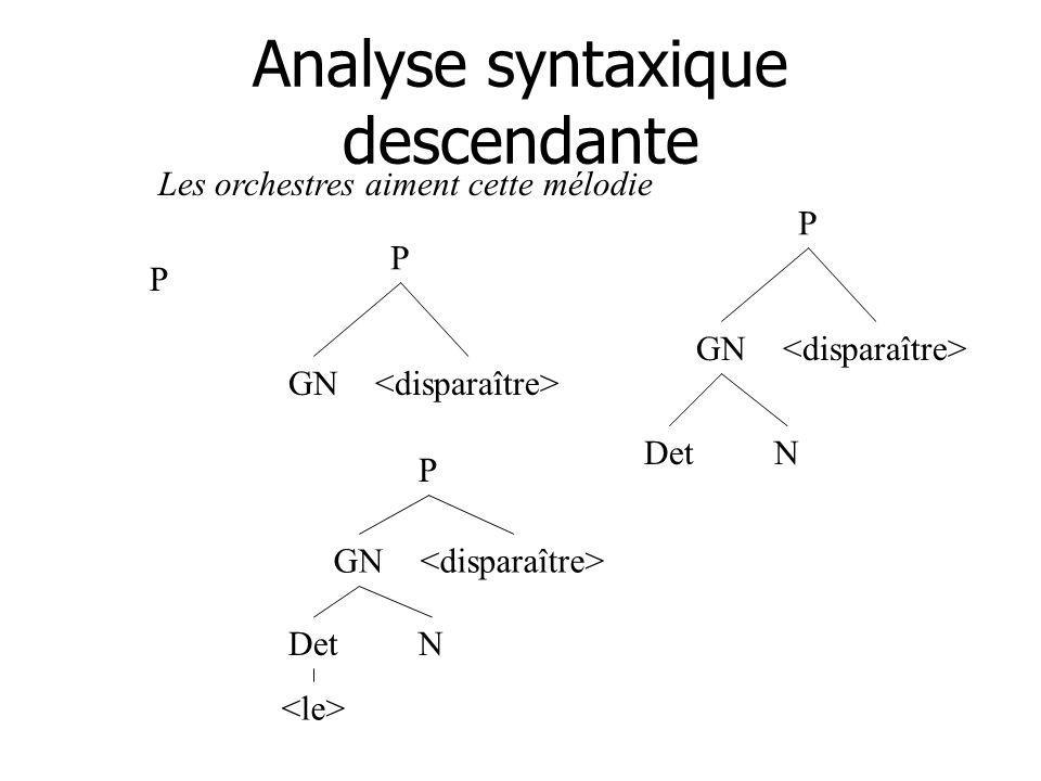 Analyse syntaxique descendante P GN P P GN DetN P GN DetN Les orchestres aiment cette mélodie