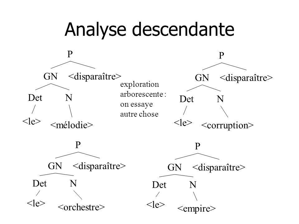 Analyse descendante P GN DetN P GN DetN P GN DetN P GN DetN exploration arborescente : on essaye autre chose