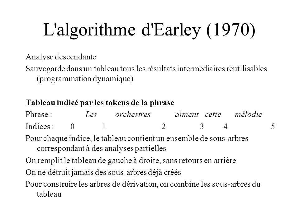 L'algorithme d'Earley (1970) Analyse descendante Sauvegarde dans un tableau tous les résultats intermédiaires réutilisables (programmation dynamique)