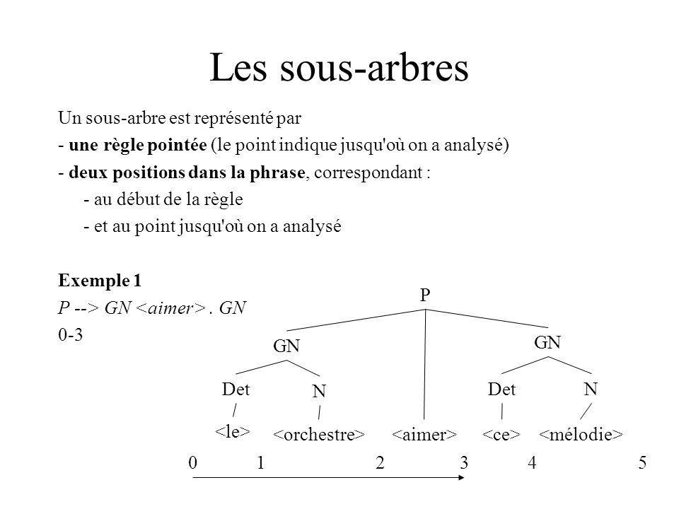 Les sous-arbres Un sous-arbre est représenté par - une règle pointée (le point indique jusqu'où on a analysé) - deux positions dans la phrase, corresp