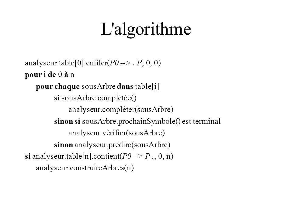 L'algorithme analyseur.table[0].enfiler(P0 -->. P, 0, 0) pour i de 0 à n pour chaque sousArbre dans table[i] si sousArbre.complétée() analyseur.complé