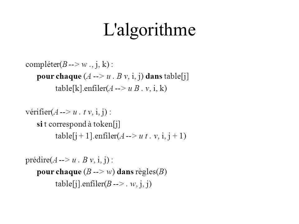 L'algorithme compléter(B --> w., j, k) : pour chaque (A --> u. B v, i, j) dans table[j] table[k].enfiler(A --> u B. v, i, k) vérifier(A --> u. t v, i,