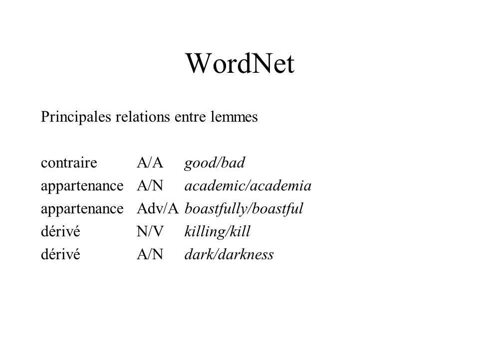 WordNet Principales relations entre lemmes contraireA/Agood/bad appartenanceA/Nacademic/academia appartenanceAdv/Aboastfully/boastful dérivéN/Vkilling