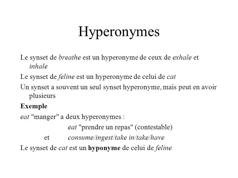 Hyperonymes Le synset de breathe est un hyperonyme de ceux de exhale et inhale Le synset de feline est un hyperonyme de celui de cat Un synset a souve