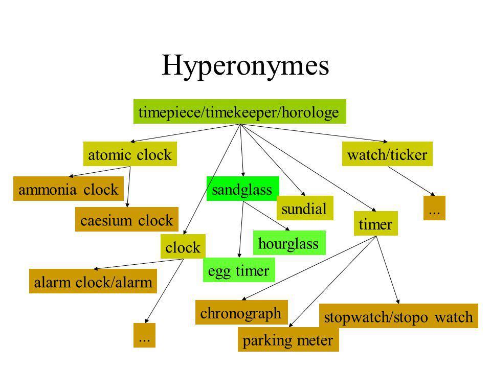 Hyperonymes timepiece/timekeeper/horologe atomic clock clock sandglass sundial timer watch/ticker ammonia clock caesium clock alarm clock/alarm egg ti