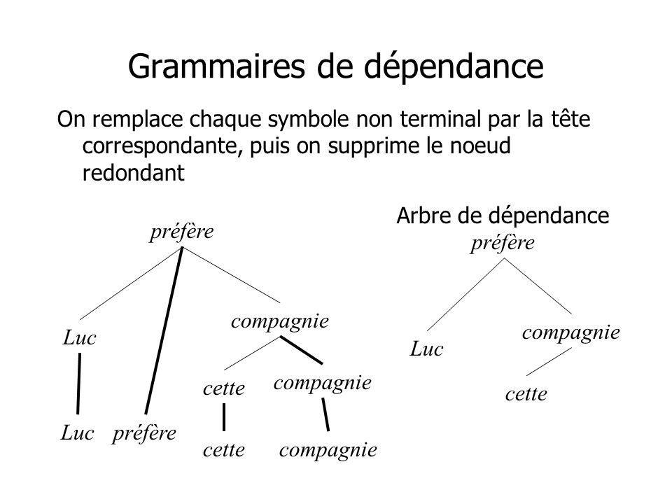 Grammaires de dépendance On remplace chaque symbole non terminal par la tête correspondante, puis on supprime le noeud redondant Arbre de dépendance p