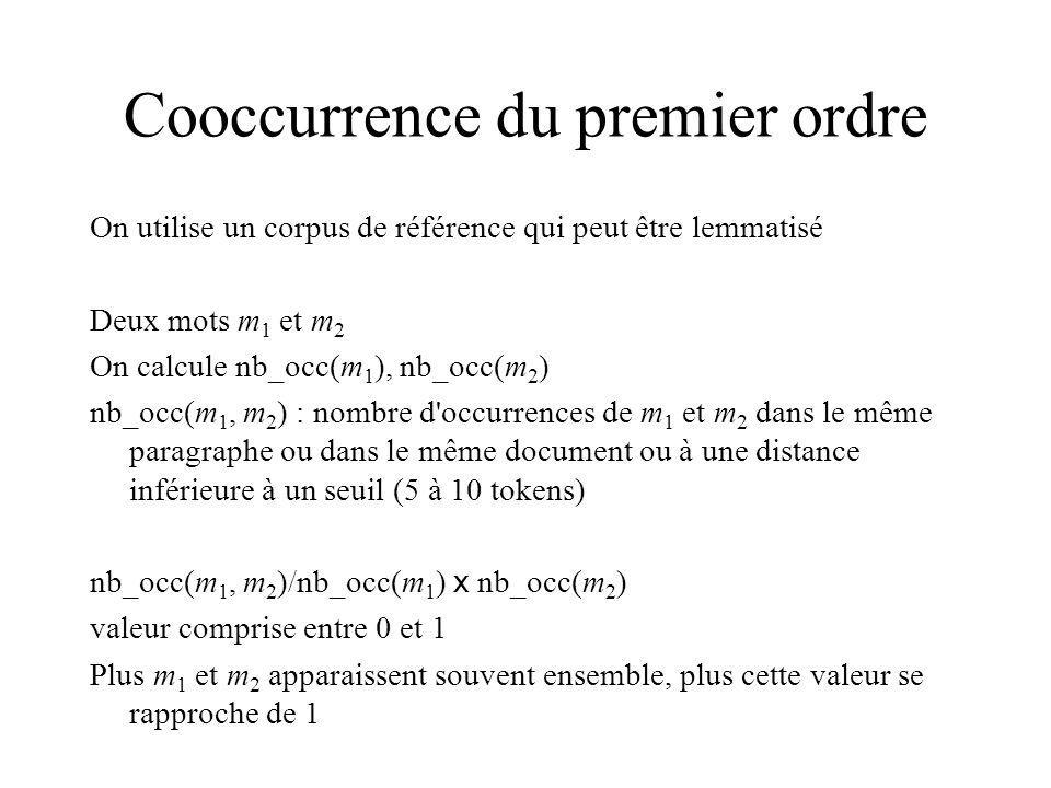 Cooccurrence du premier ordre On utilise un corpus de référence qui peut être lemmatisé Deux mots m 1 et m 2 On calcule nb_occ(m 1 ), nb_occ(m 2 ) nb_