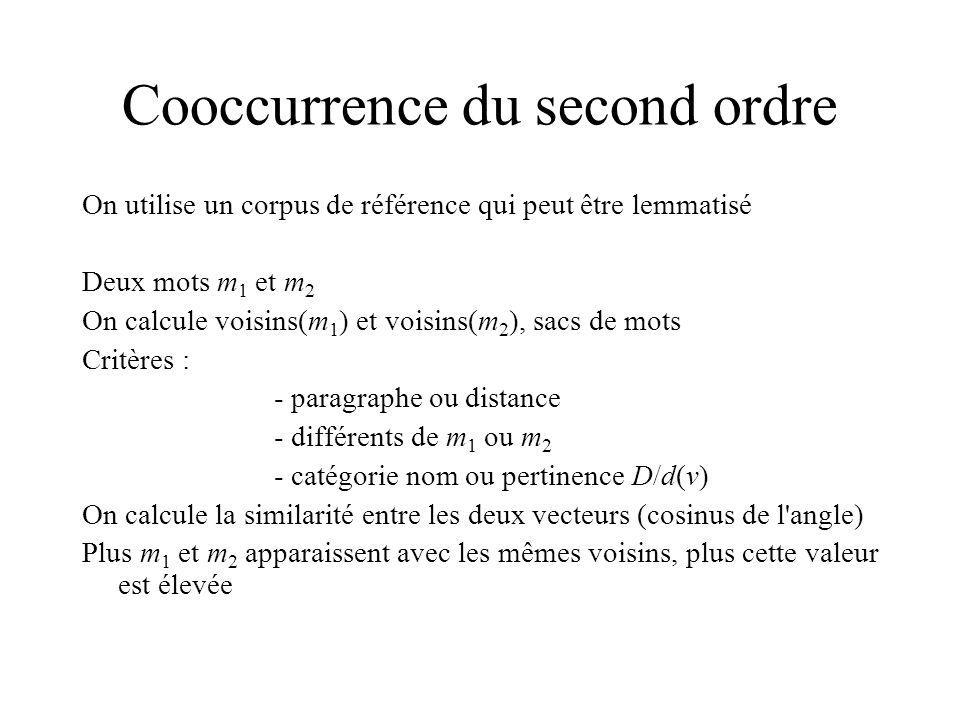 Cooccurrence du second ordre On utilise un corpus de référence qui peut être lemmatisé Deux mots m 1 et m 2 On calcule voisins(m 1 ) et voisins(m 2 ),
