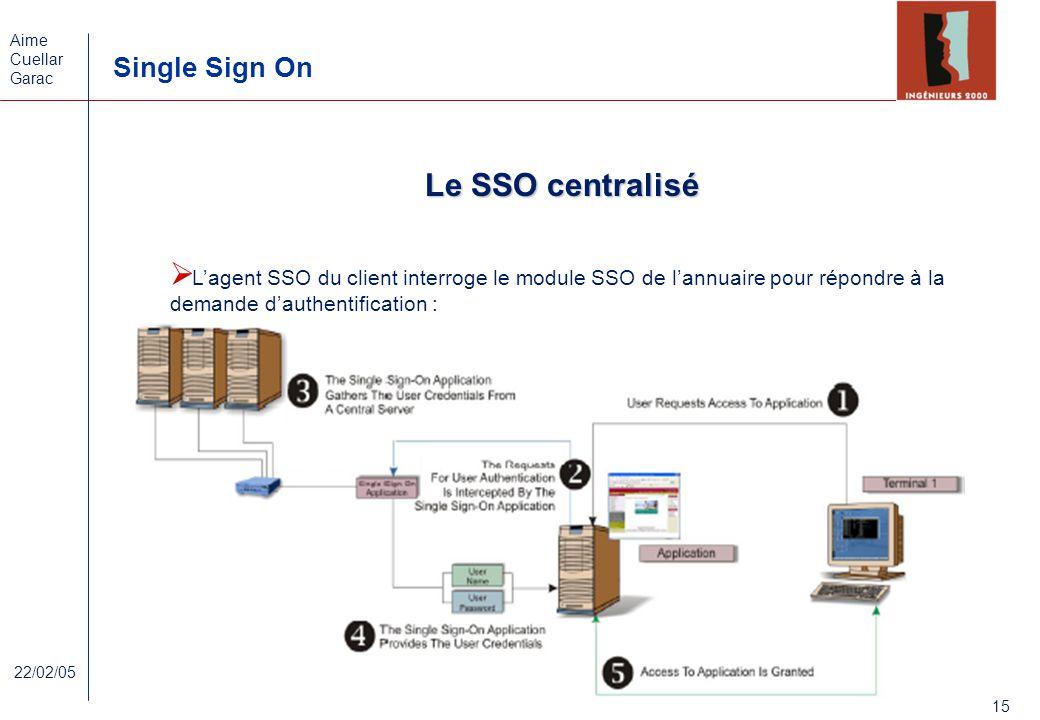 Aime Cuellar Garac Single Sign On 15 22/02/05 Le SSO centralisé Lagent SSO du client interroge le module SSO de lannuaire pour répondre à la demande d
