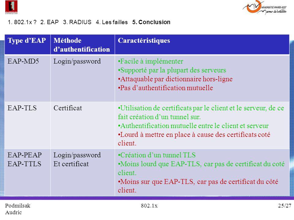 Podmilsak 802.1x 25/27 Audric 1. 802.1x ? 2. EAP 3. RADIUS 4. Les failles 5. Conclusion Type dEAPMéthode dauthentification Caractéristiques EAP-MD5Log