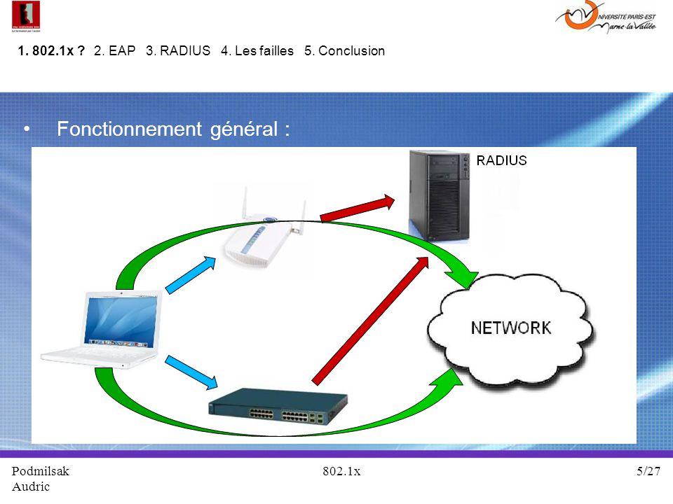 Fonctionnement général : Podmilsak 802.1x 5/27 Audric 1. 802.1x ? 2. EAP 3. RADIUS 4. Les failles 5. Conclusion