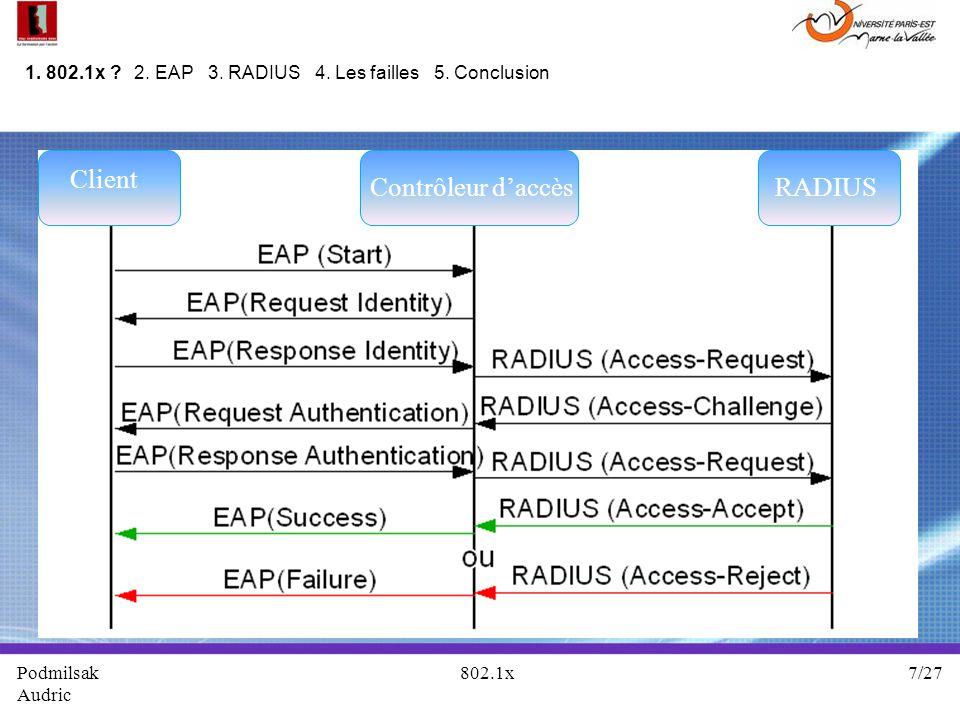 Podmilsak 802.1x 7/27 Audric 1. 802.1x ? 2. EAP 3. RADIUS 4. Les failles 5. Conclusion Client Contrôleur daccèsRADIUS