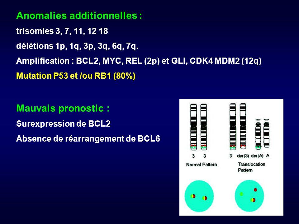 Anomalies additionnelles : trisomies 3, 7, 11, 12 18 délétions 1p, 1q, 3p, 3q, 6q, 7q.