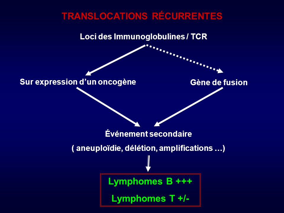 : TCL1 : MTCP1 : FGFR1 : ALK